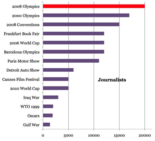 Beijing Olympics World's Biggest Ever Gathering Of Hack Reporters!