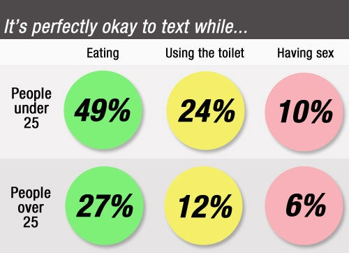 One in 10 Young People Don't Mind Texting During Sex