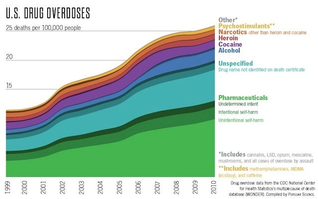 What are the deadliest drugs in the United States?