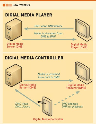 Rip, Watch and Organize Everything: The Ultimate Media Guide