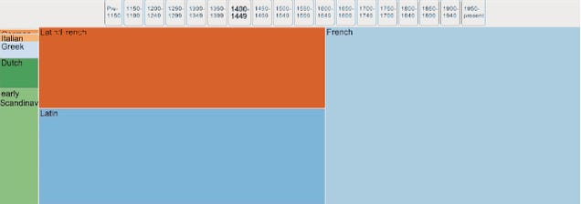 A graph showing all the languages whose words invaded English