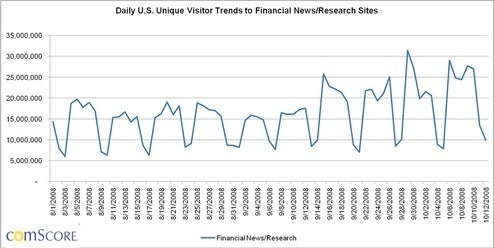 Why bad news isn't good news for finance sites
