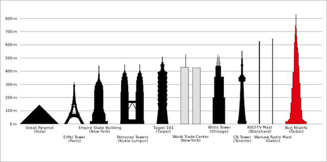 How skyscrapers forever changed our sense of scale