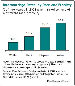 How Different Races Intermarry