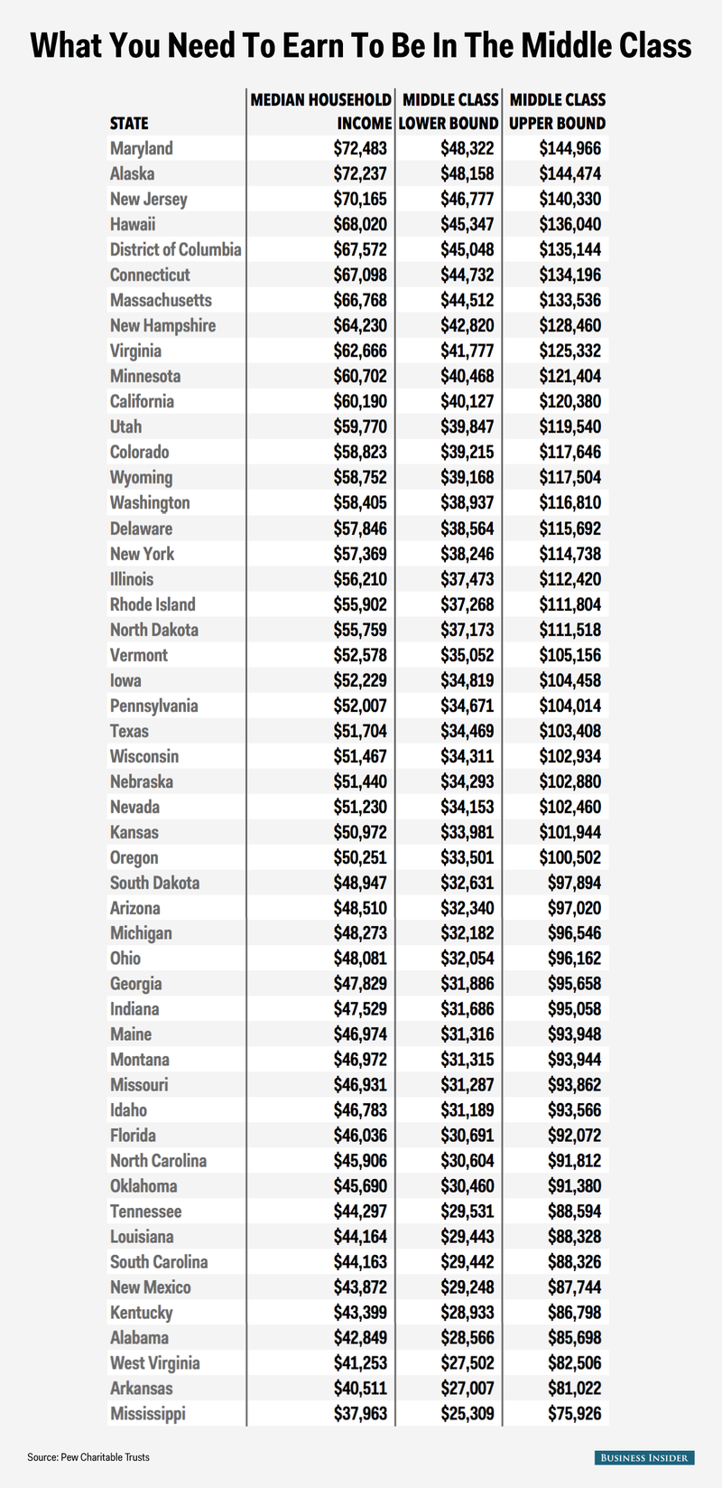 The Income Required To Be Middle Class In Every State