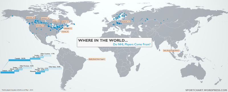 Where Do NHL Players Come From?