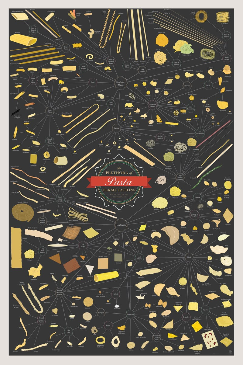 Increase Your Knowledge of Noodles with this Encyclopedic Pasta Poster