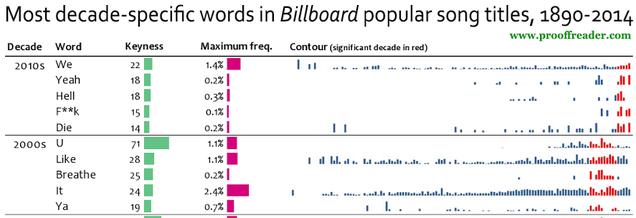 The Most Commonly Used Words InBillboardPop Song Titles, By Decade