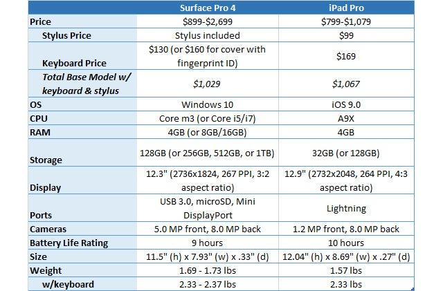 Pro Tablet Showdown: iPad Pro vs. Surface Pro 4