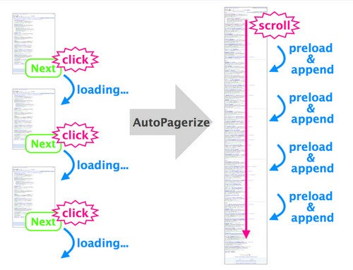 AutoPagerize Enables Infinite Page Scrolling