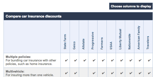 The Car Insurance Companies That Offer the Most Discounts