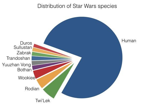 Computer Analysis Reveals the Stunning Complexity of the Star Wars Expanded Universe