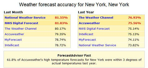 Forecast Advisor shows how accurate your weatherperson is