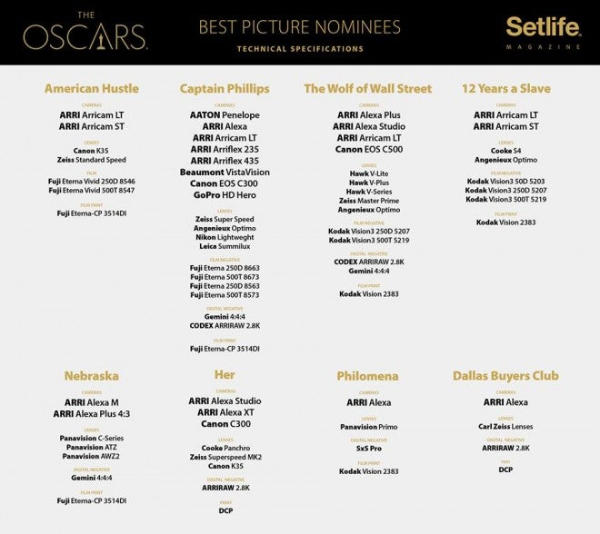 2014 Oscar Nominees Chose Arri Over RED, But Don't Read Into It