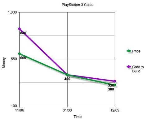 The PlayStation 3 Inches Back Towards Not Losing Sony Money