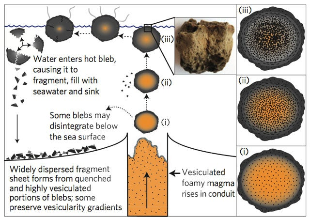 New Type of Volcanic Eruption Produces Globs of Floating Molten Foam