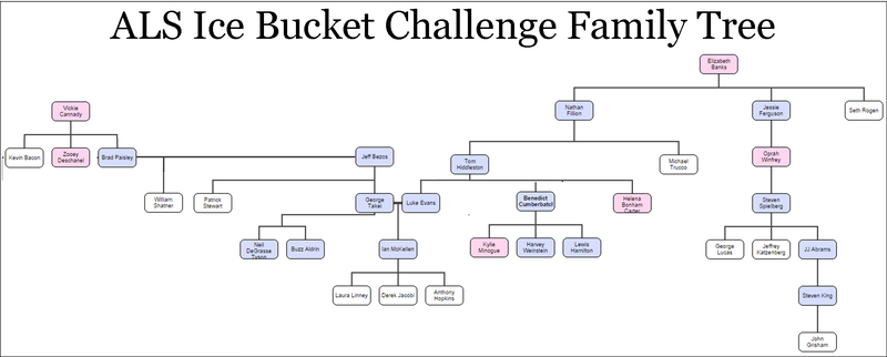 Ice Bucket Challenge Family Tree