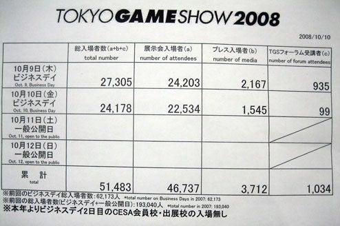 Tokyo Game Show Attendance Plummets Again
