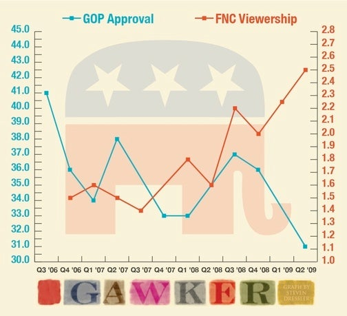 What's Bad for the GOP Is Good for Fox News