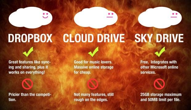 Cloud Storage Faceoff: Windows Live SkyDrive vs. Dropbox vs. Amazon Cloud Drive