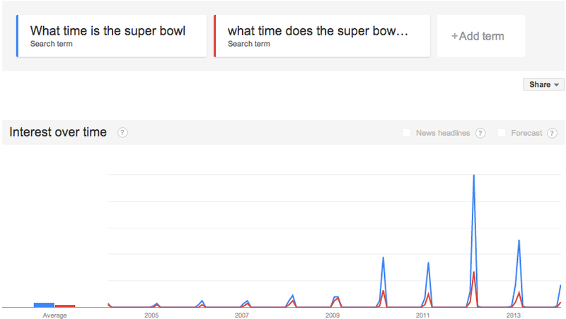 What Time Is The Super Bowl? No One Cares Anymore