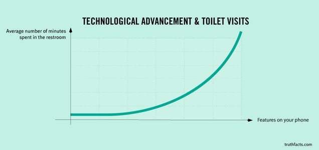The More Features Your Phone Has, the Longer You Spend in the Toilet