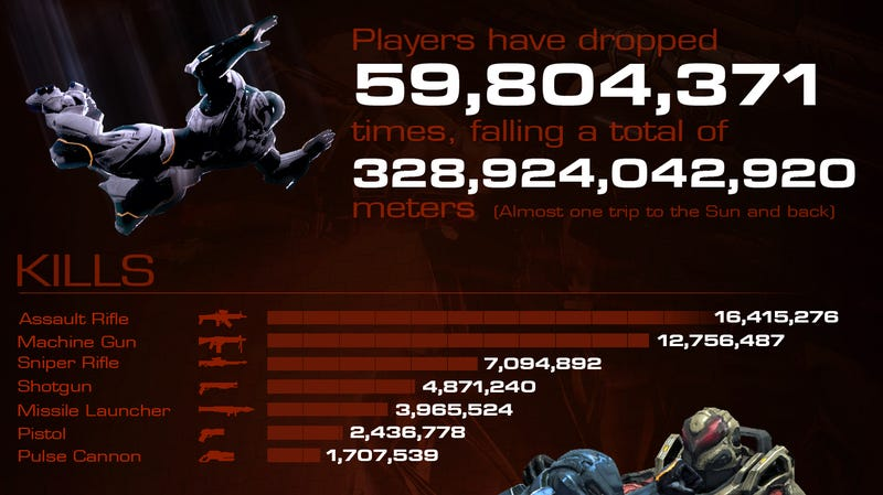 Section 8 Gamers Have Fallen 328,924,042,920 Meters (And Other Crazy Game Stats)