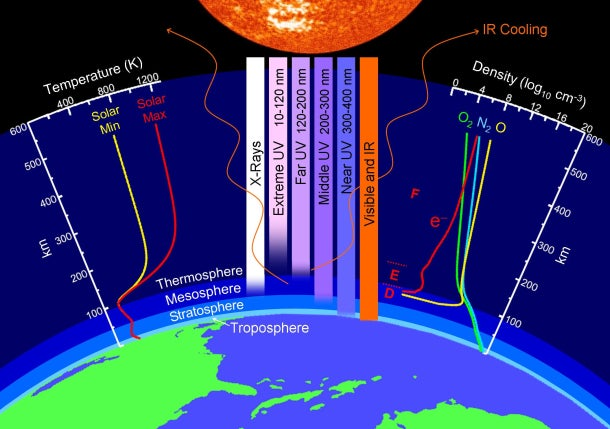Earth's Upper Atmosphere Suffers Record Collapse