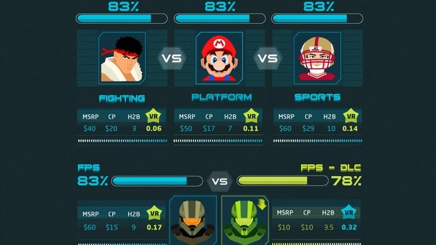 This Chart Shows Which Video Games Give the Best Return On Investment