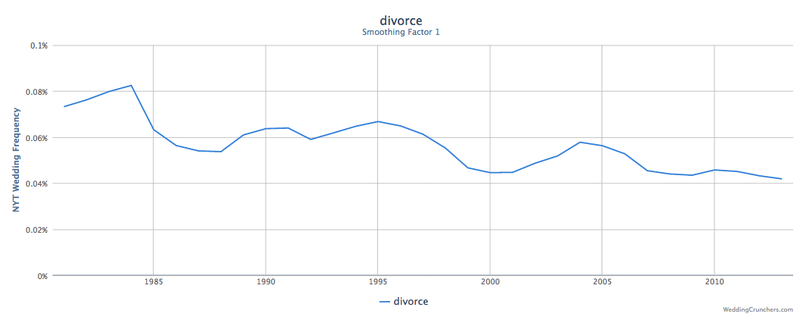 Wedding Crunchers Lets You Hate-Search Decades of NYT Weddings