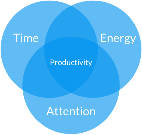 10 Lessons I Learned from a Year of Productivity Experiments
