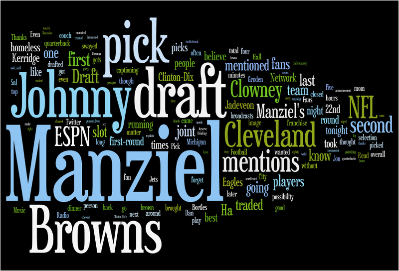 Deadspin's Johnny Manziel Obsession, Visualized