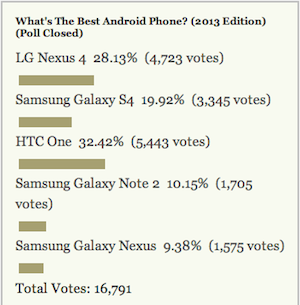 Most Popular Android Phone, 2013 Edition: HTC One