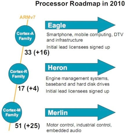 Samsung Leaks ARM's Roadmap For Next Three Years