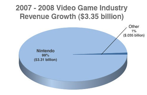 Nintendo Says It's Responsible For 99% Of Game Industry Growth In '08 With Ridiculous Pie Chart