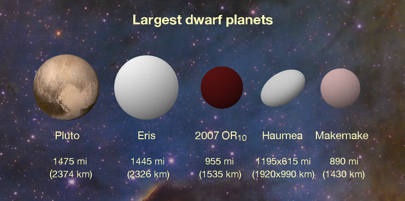 A Huge Unnamed Dwarf Planet, Almost the Size of Pluto, Has Been Hiding in Our Solar System