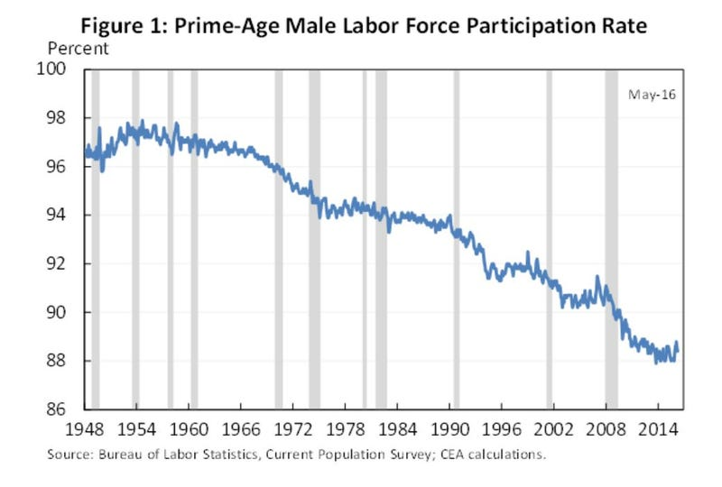 Where Did All the Working Men Go?