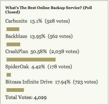 Most Popular Online Backup Service: Crashplan