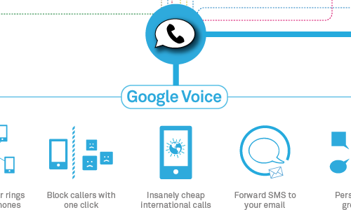 Google Voice Leaves Beta, Now Open to Everyone