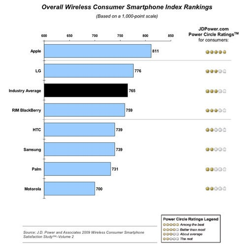 The JD Power Smartphone Satisfaction Ratings Give Apple a Win, Motorola a Big Lose