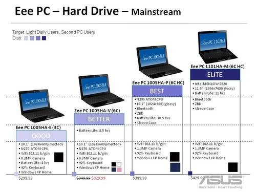 ASUS' Future Netbooks (Including Nvidia Ion and Multitouch Models) Forget XP, Run Windows 7