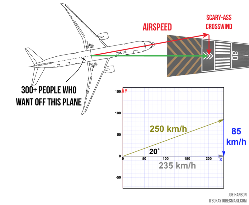What Happens When a Boeing 777 Tries to Land in a Major Crosswind