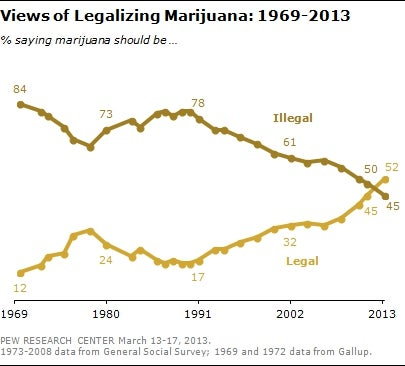 For The First Time, Majority of Americans Support Marijuana Legalization