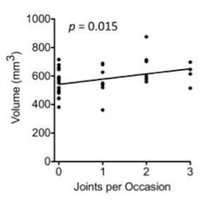 Does Researching Casual Marijuana Use Cause Brain Abnormalities?