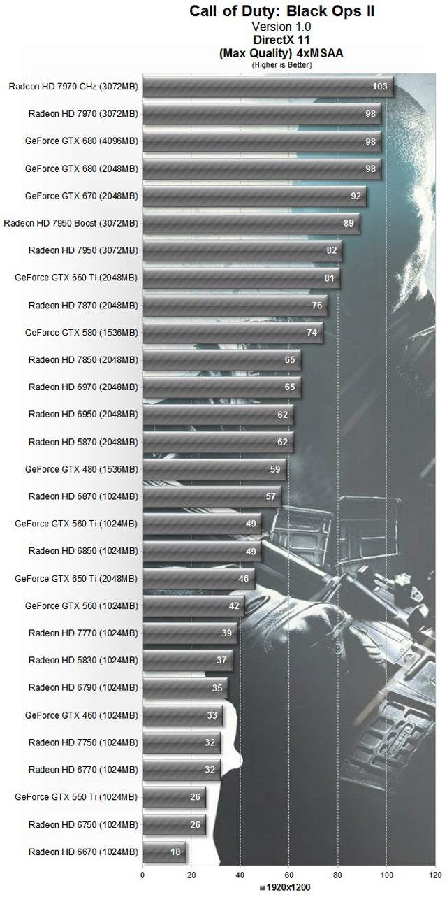 Call of Duty: Black Ops II GPU & CPU Performance