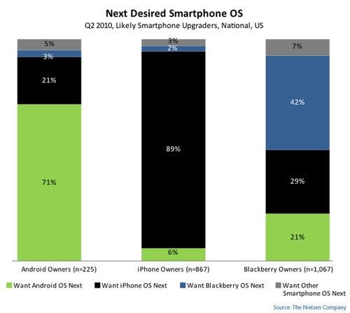 New Smartphone Users Prefer Android, Old Ones Prone to Ditching BlackBerry