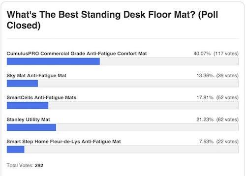 Most popular standing desk floor mat cumuluspro anti fatigue mat