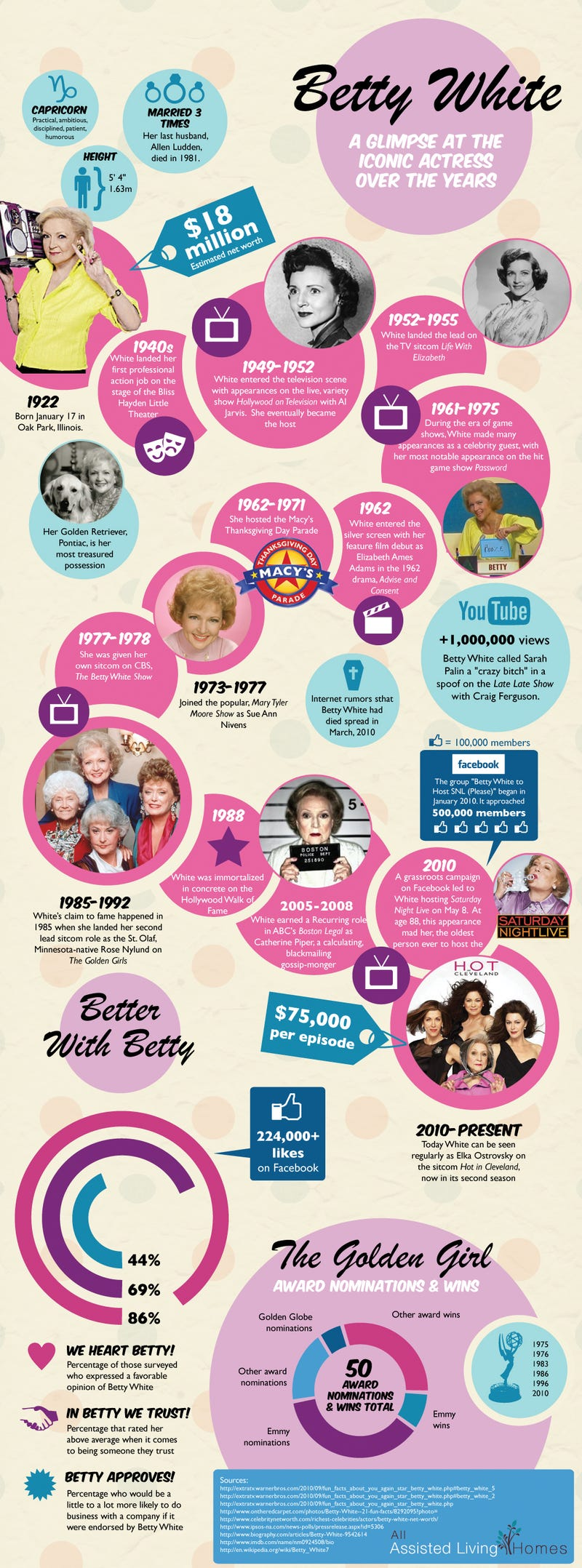 Betty White's Life, By The Numbers