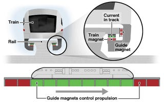 Ride the MagLev Train from One Fake Place to Another