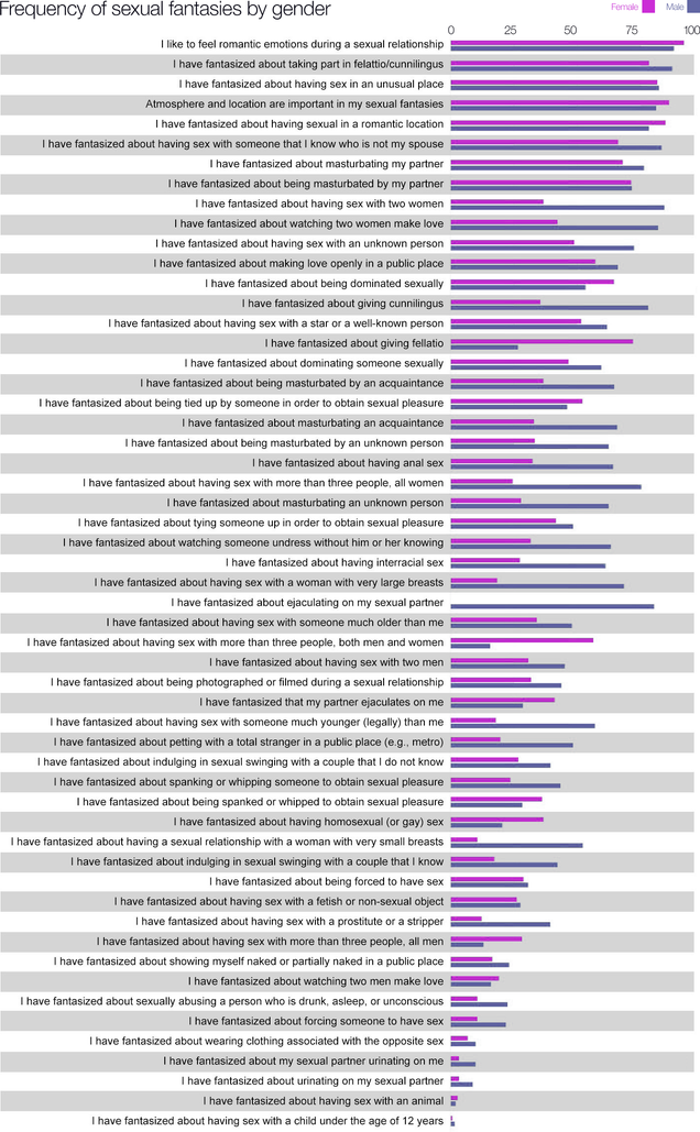 Graphic: Frequency of usual and unusual sexual fantasies by gender
